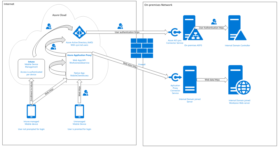 WorkZone Mobile requirements to Microsoft Enterprise
